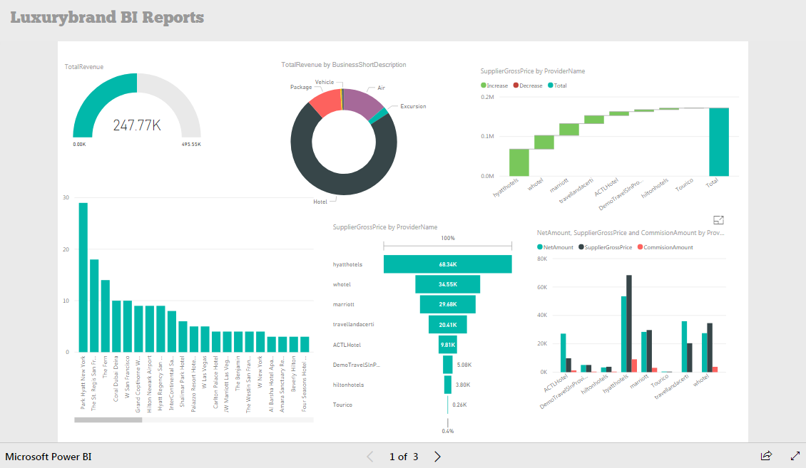 Back Office - Reporting Dashboard