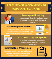 5 Areas where Automation can help Travel companies