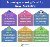 Advantages-of-using-Email-for-travel-marketing