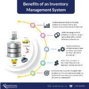 Benefits of an Inventory Management System