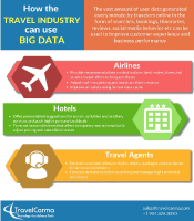 Big Data in Travel