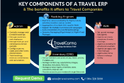 Components of a Travel ERP