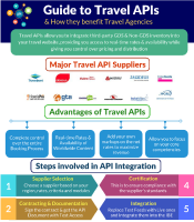 Guide to Travel APIs