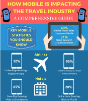 How Mobile In Impacting The Travel Indusrty