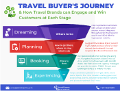 How Travel Brands can engage Travelers across the customer journey