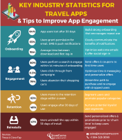 Key Industry Statistics for Travel Apps Tips to Improve App Performance