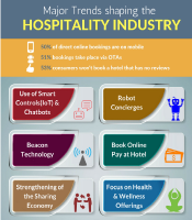 Major trends shaping the hospitality industry