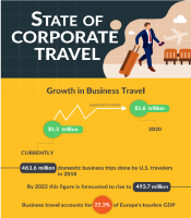 State of Corporate Travel
