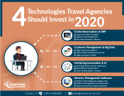 4 Technologies you should Invest in 2020
