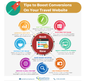 Tips to Maximize Conversions on your Travel Website
