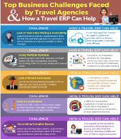 Top Business Challenges faced by Travel Agencies and How a Travel ERP can help