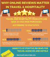 Why Online Reviews matter in Travel & Hospitality