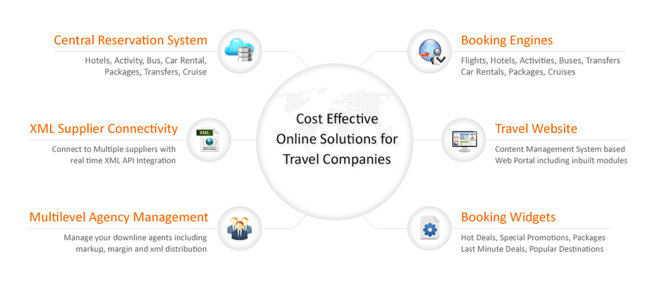 Cost Effective Online Solutions for Travel Companies