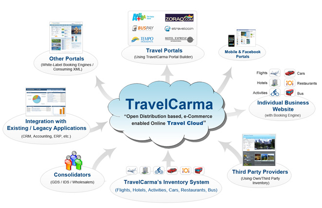 http://www.travelcarma.com/portals/0/TravelCarma%20Cloud.jpg