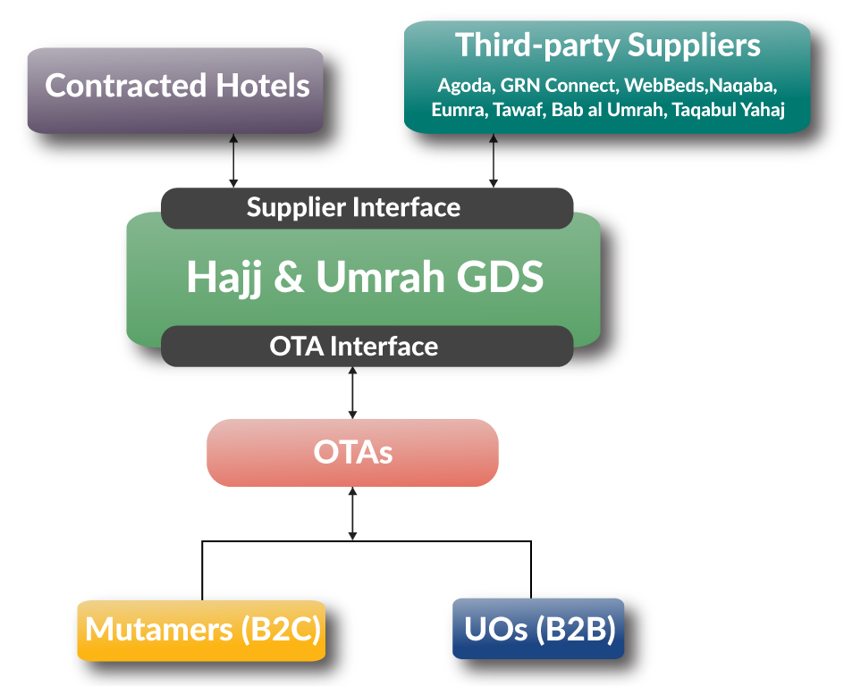 Hajj and Umrah Booking Solution Overview